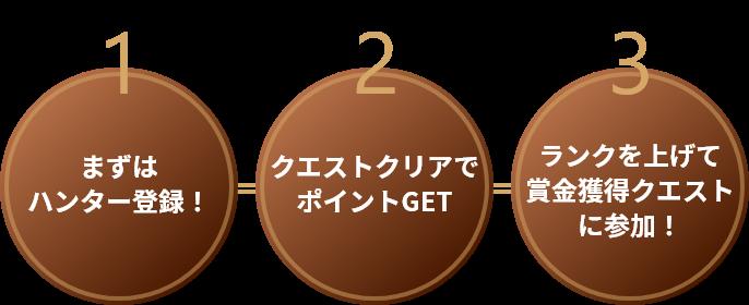 1 まずは ハンター登録!2 クエストクリアでポイントGET 3 ランクを上げて賞金獲得クエストに参加!